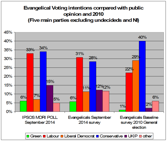 Evangelical voting intentions chart