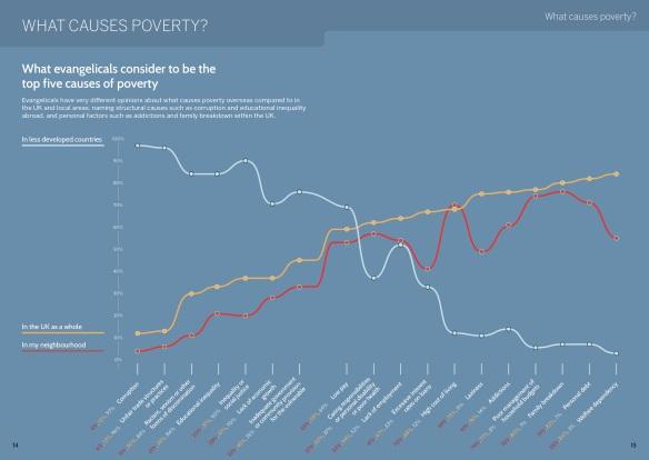 21st Century Evangelicals - causes of poverty
