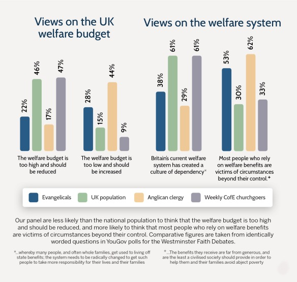 21st Century Evangelicals - views on welfare
