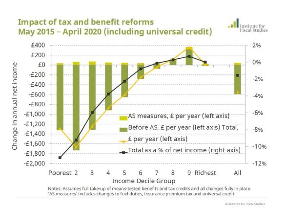 ifs-cumulative-impact-of-tax-and-benefit-reforms